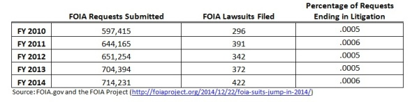 FOIA_suit)stats